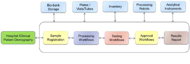 application architecture training